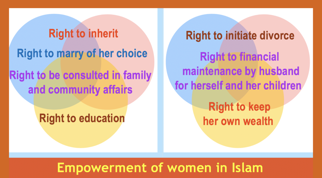 Empowering Women in Idlam. qpeace.net. Myths And Realities About Women in Islam
